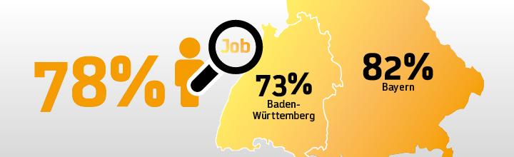 Repräsentative Umfrage zeigt: Mehrheit der Bevölkerung in Bayern und Baden-Württemberg hat großes Vertrauen in Realschulabschluss